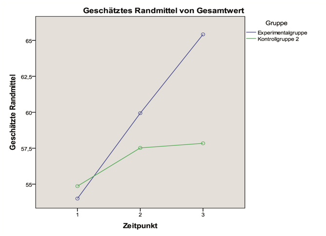 Diese Grafik zeigt den Verlauf der Testergebnisse der Experimentalgruppe (blau) und der Kontrollgruppe (grün). Die maximal erreichbare Punktzahl in den Testungen betrug 97.
